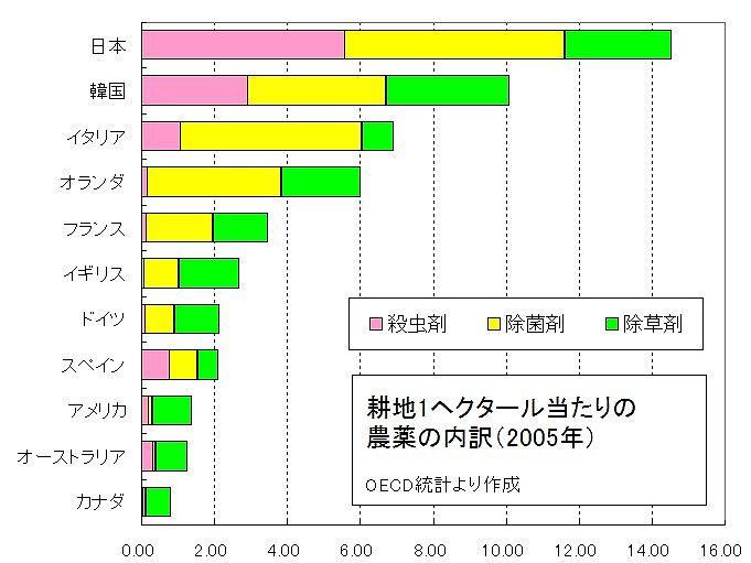 日本はずっと農薬使用量世界一 : スーパー夜物語 スーパーに ...